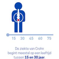crohn-leeftijd