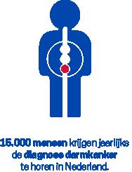 infographic darmkanker 15.000 oud