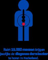infographic-darmkanker-ruim-15000
