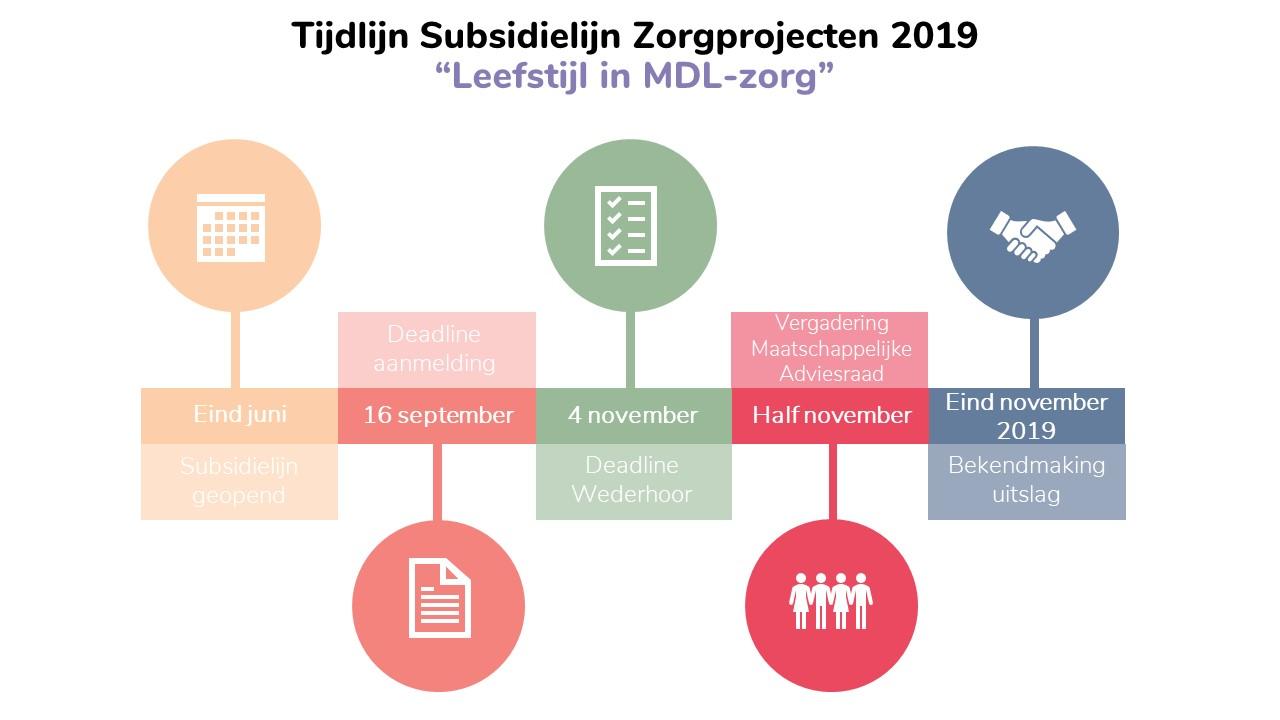 Figuur timeline call zorgprojecten 2019