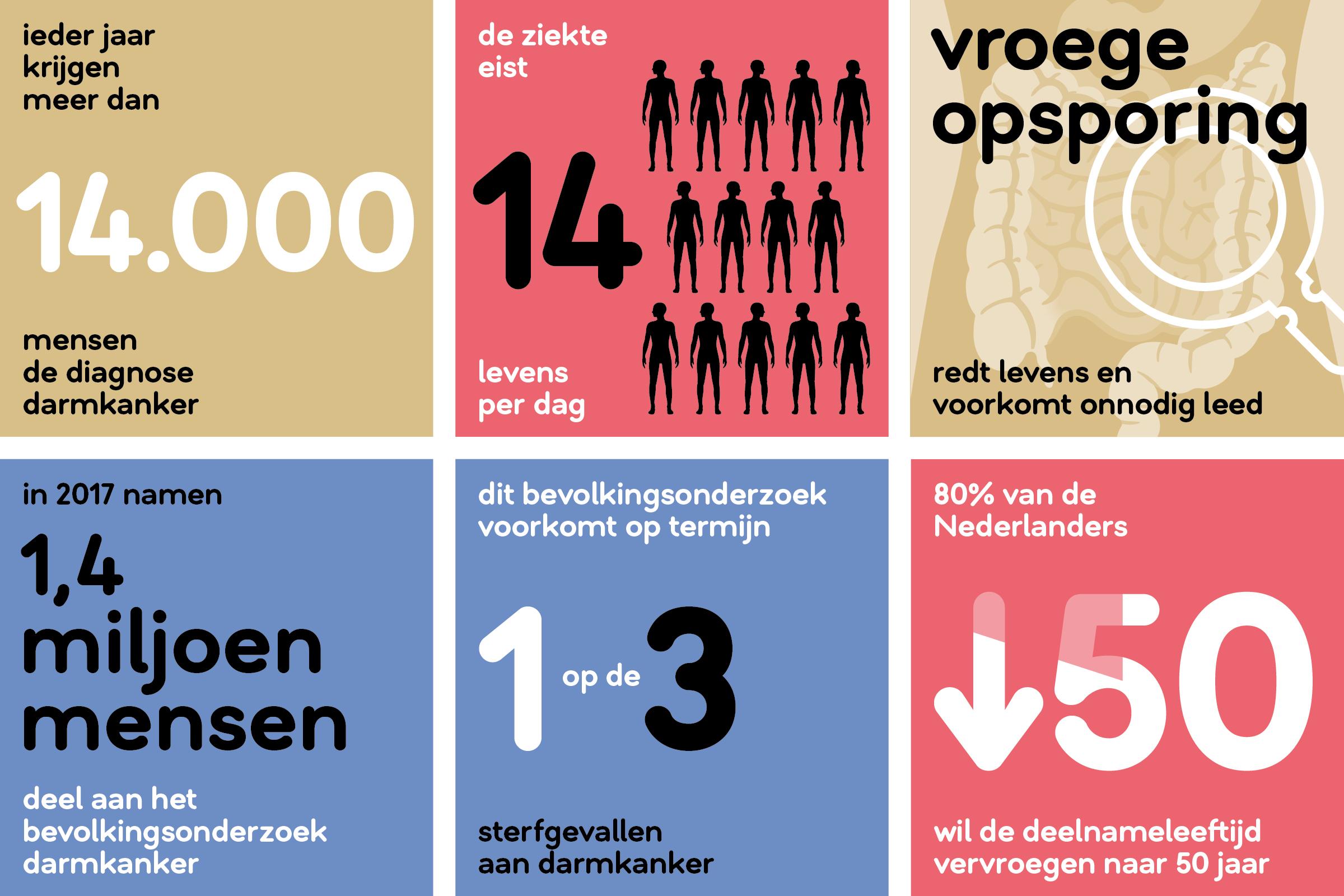 Infographic_darmkanker_liggend