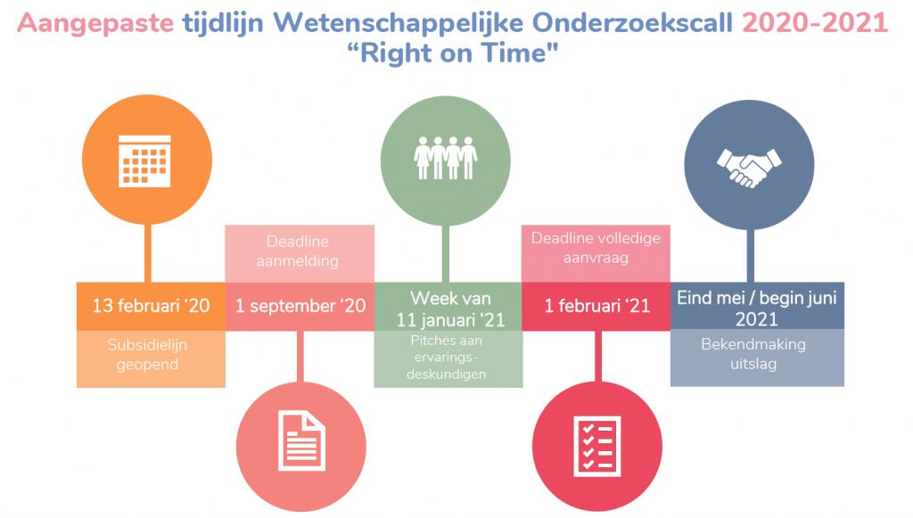 Aangepaste tijdlijn Right on Time 2020-2021