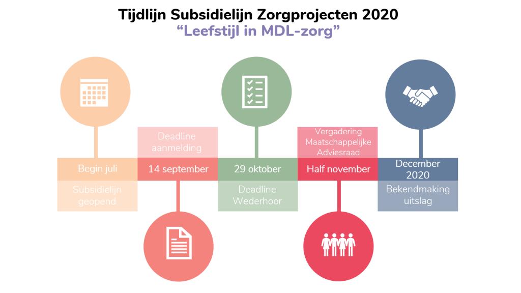Tijdslijn 2020